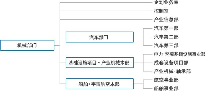 组织结构图 截至2014年4月1日