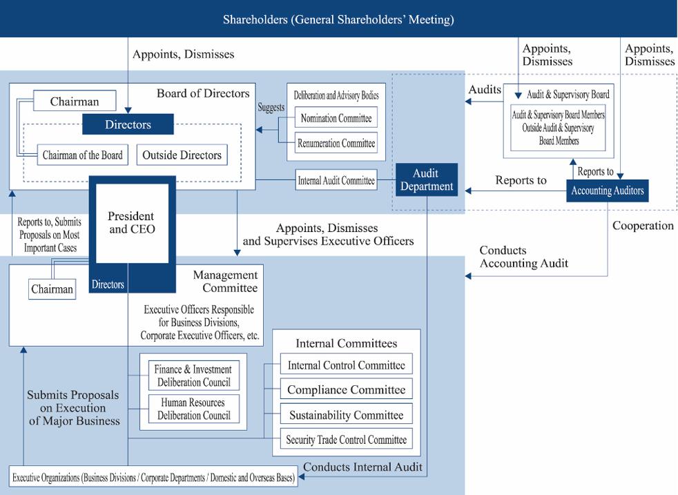 Corporate Governance|Sojitz Corporation