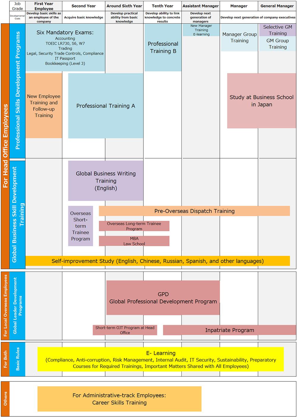 Human Resource Strategy|Human Resources|Sojitz Corporation