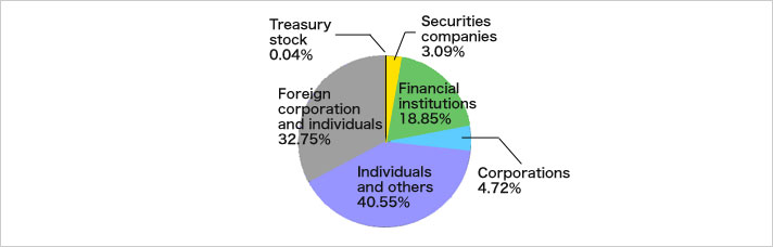 % of Shareholdings