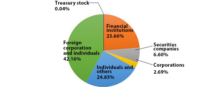 Morgan Stanley Investor Relations >> Basic Stock Information Sojitz Corporation