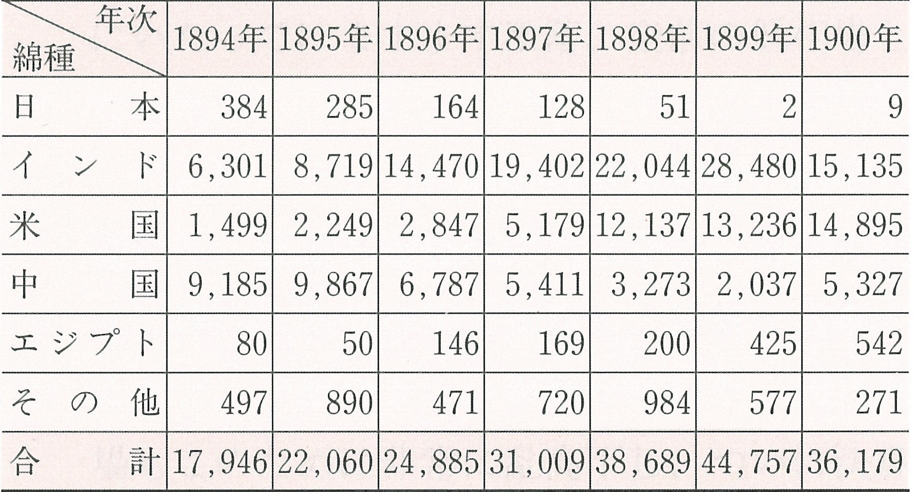 日本綿花】綿花調達の開始~インド・米国・中国・エジプトへ | 双日歴史館