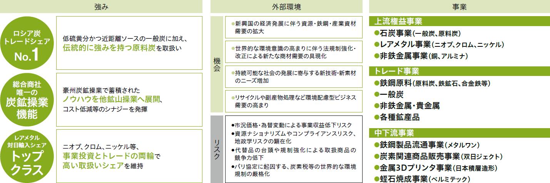 金属・資源本部 | 双日株式会社