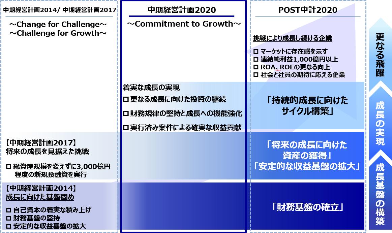 中期経営計画 双日株式会社