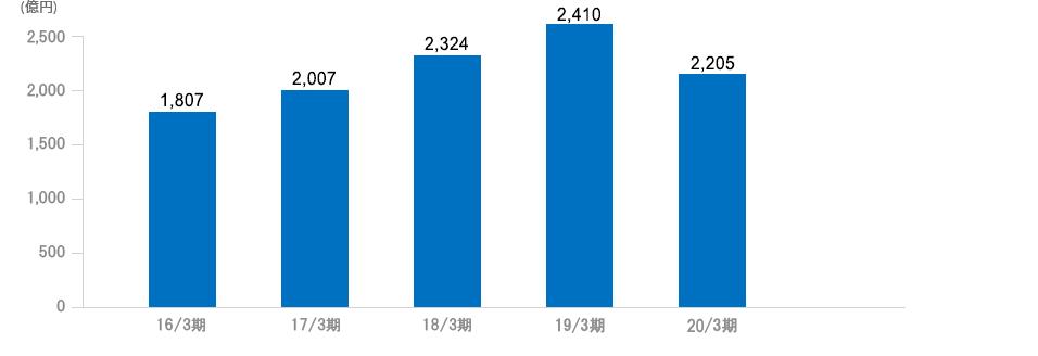 日 株価 双